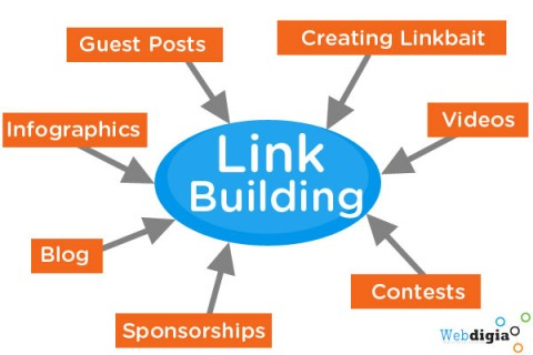link builiding